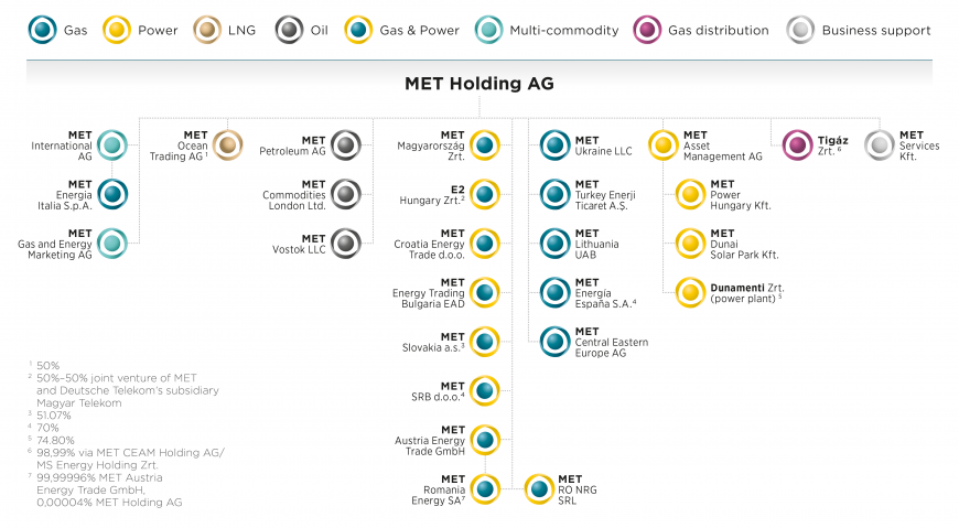 met-comapny-structure-2019-02-1.png